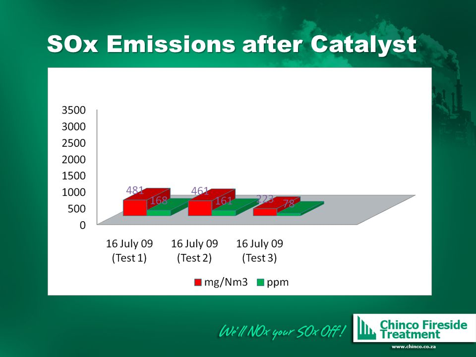 SOx Emissions after Catalyst
