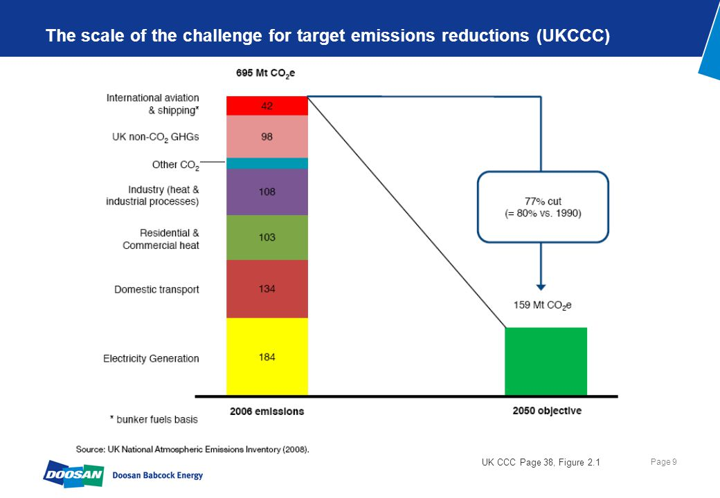 UKCCC Report Nov2008 Overall judgement on global deployment of electricity technologies
