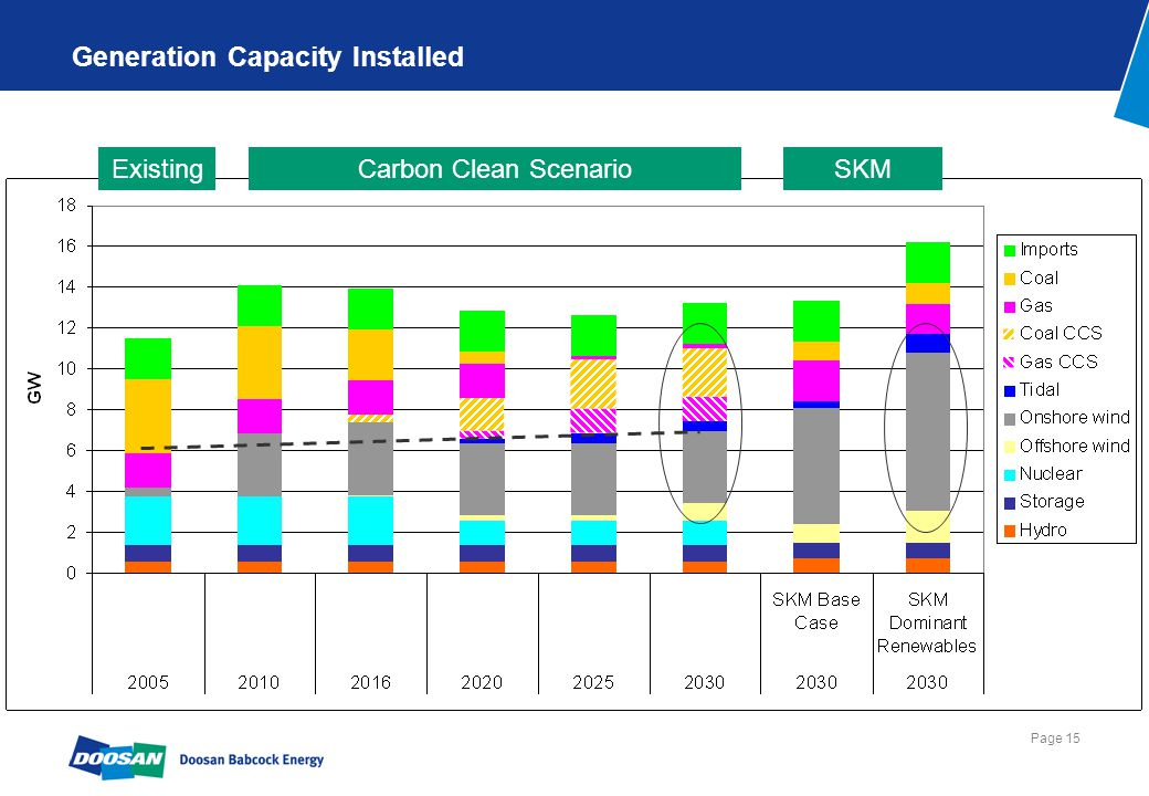 Intermittency of wind generation – impact has to be recognised