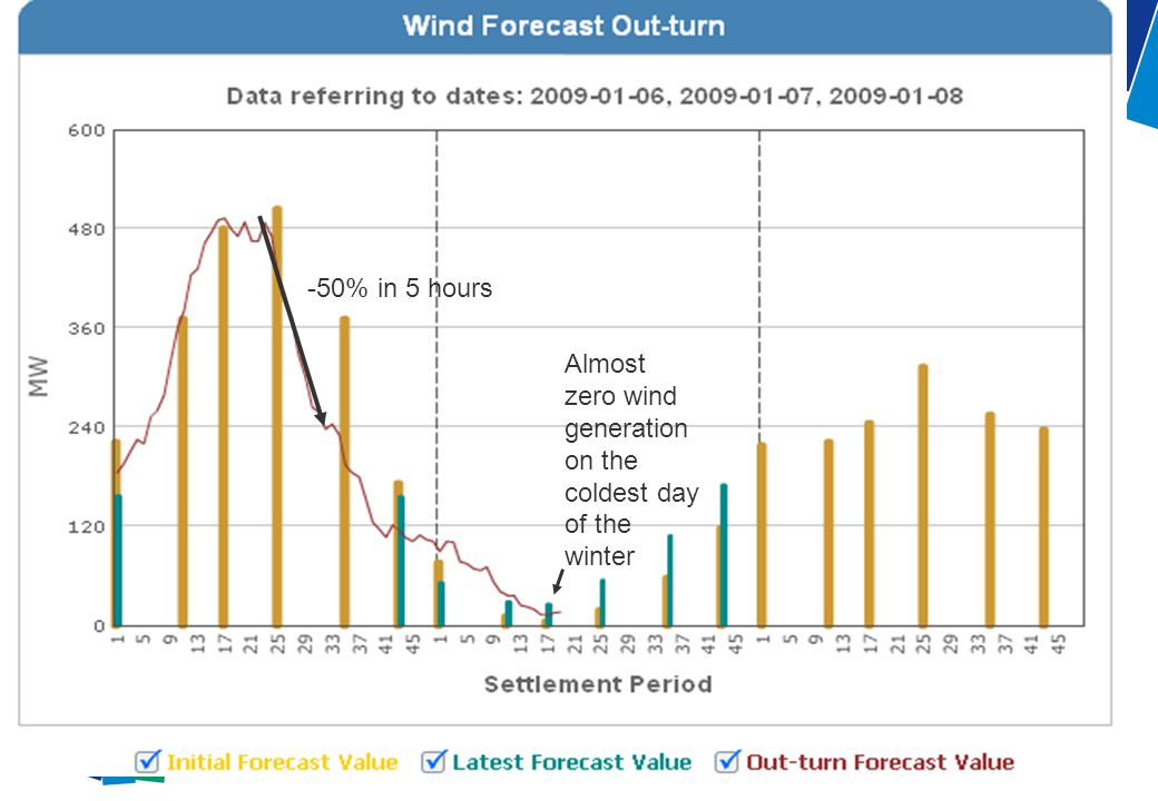 for Wind generation in a day