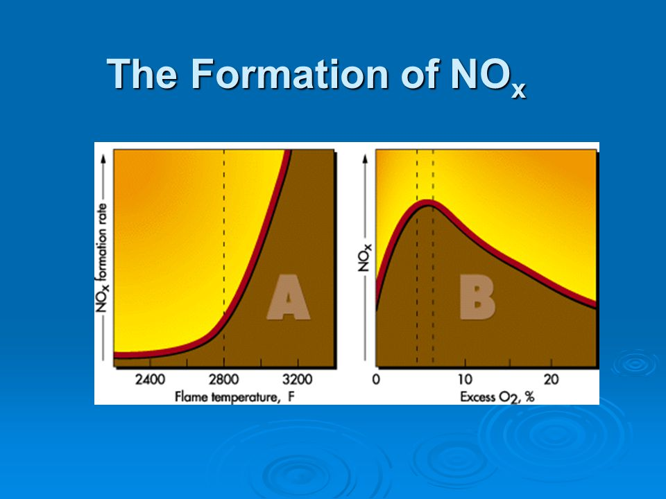 The Formation of NOx