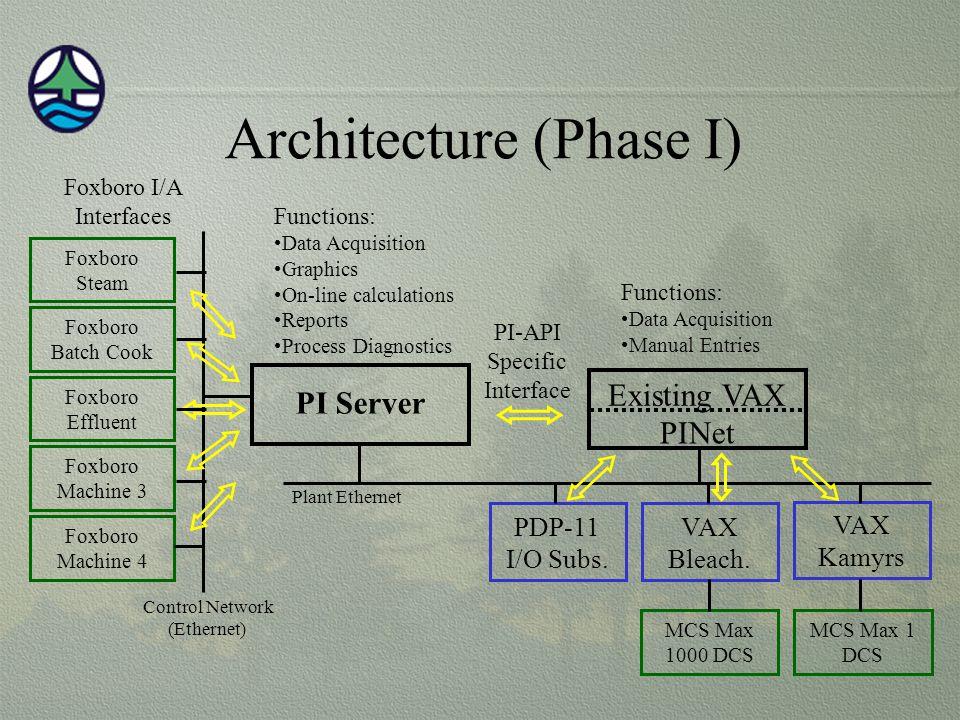 Architecture (Phase I)