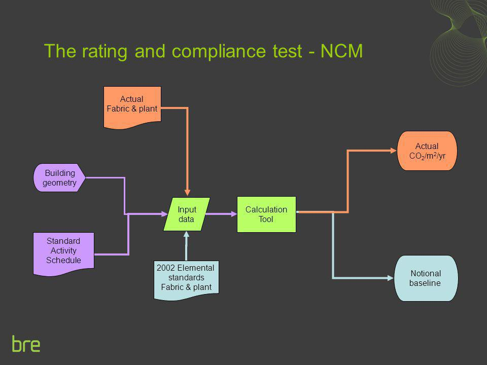 The rating and compliance test - NCM