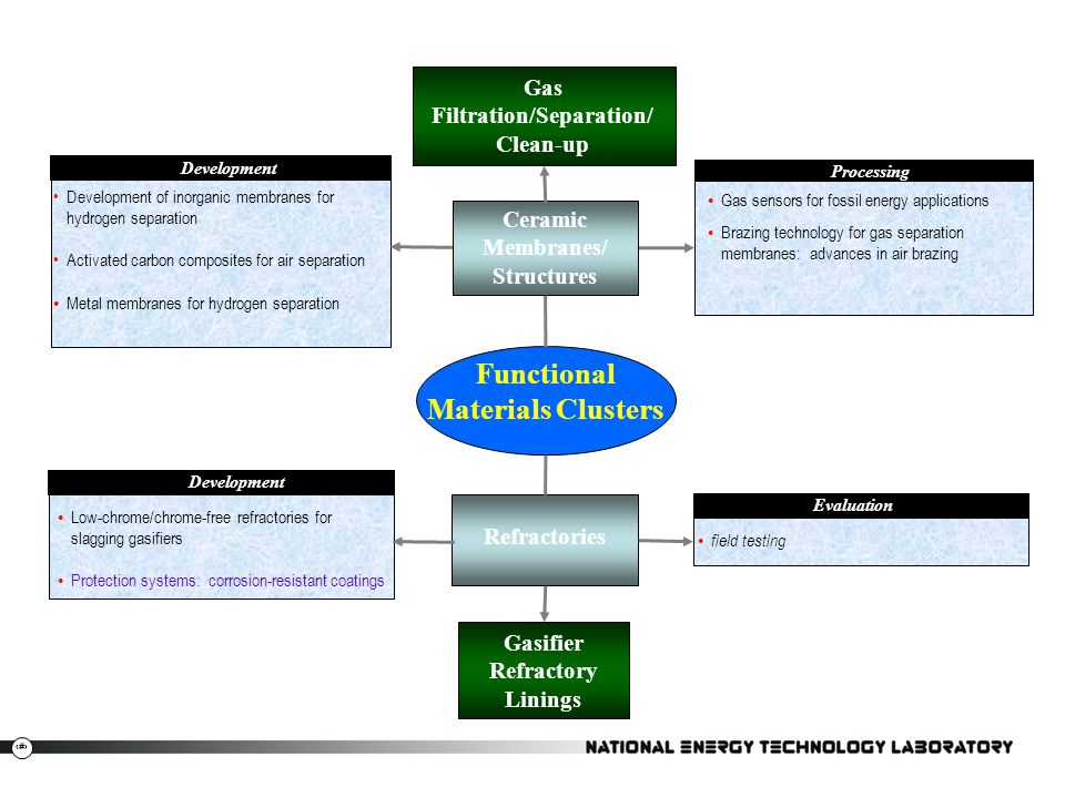 Functional Materials Clusters