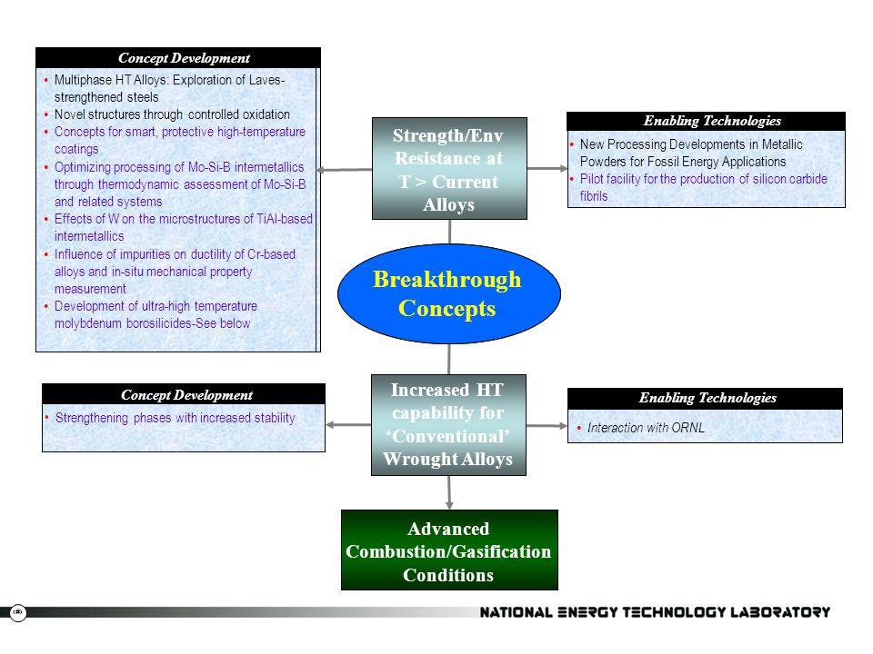 Breakthrough Concepts