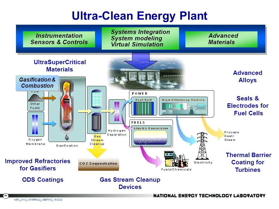 Ultra-Clean Energy Plant