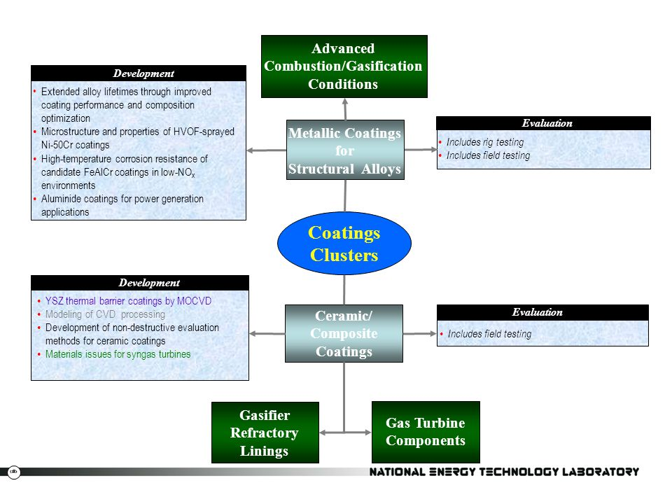Coatings Clusters Advanced Combustion/Gasification Conditions