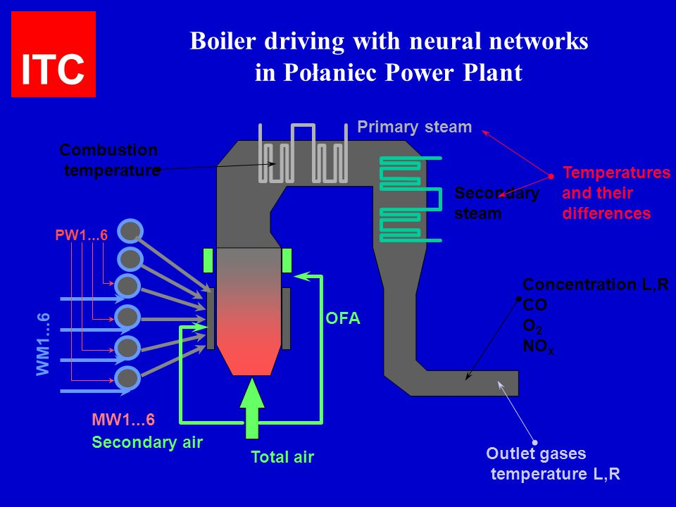 Boiler driving with neural networks in Połaniec Power Plant