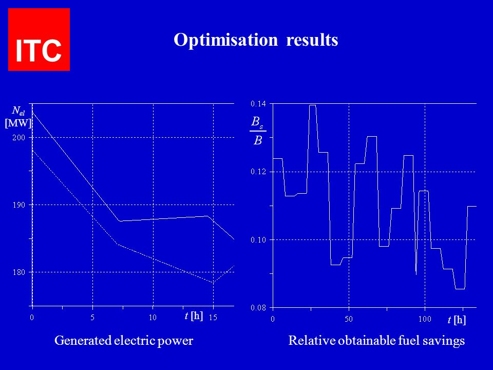 ITC Optimisation results Generated electric power