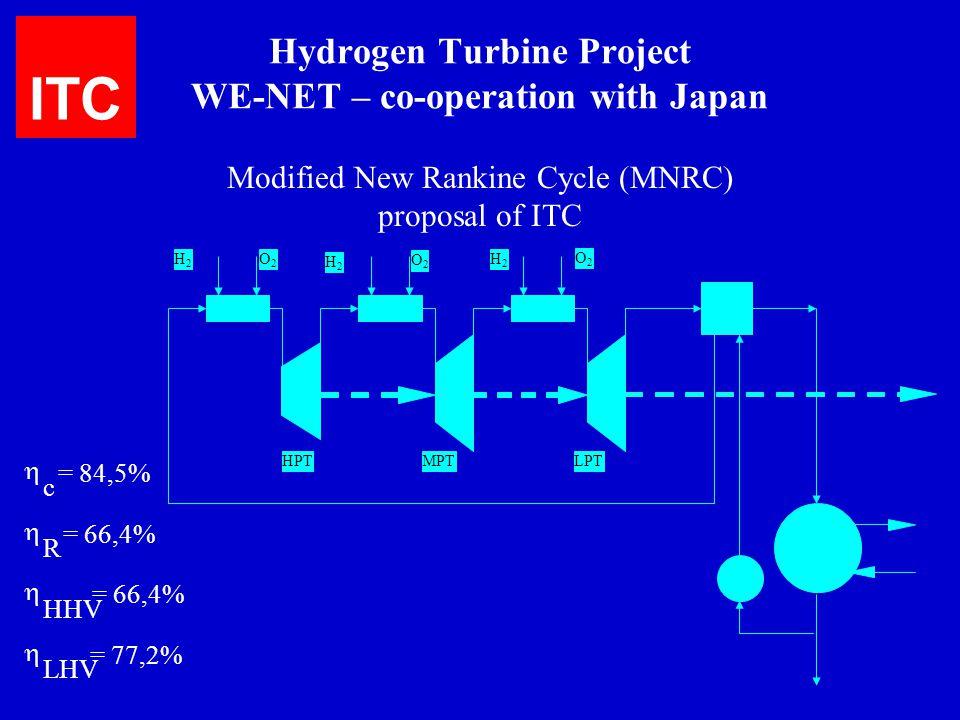 Hydrogen Turbine Project WE-NET – co-operation with Japan