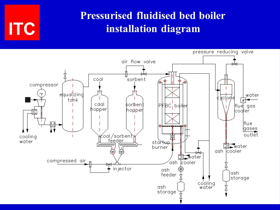 Pressurised fluidised bed boiler