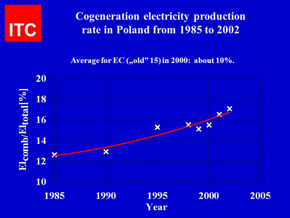 Cogeneration electricity production rate in Poland from 1985 to 2002