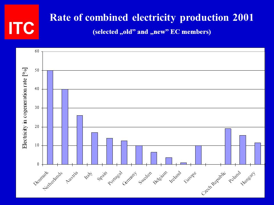 ITC Rate of combined electricity production 2001