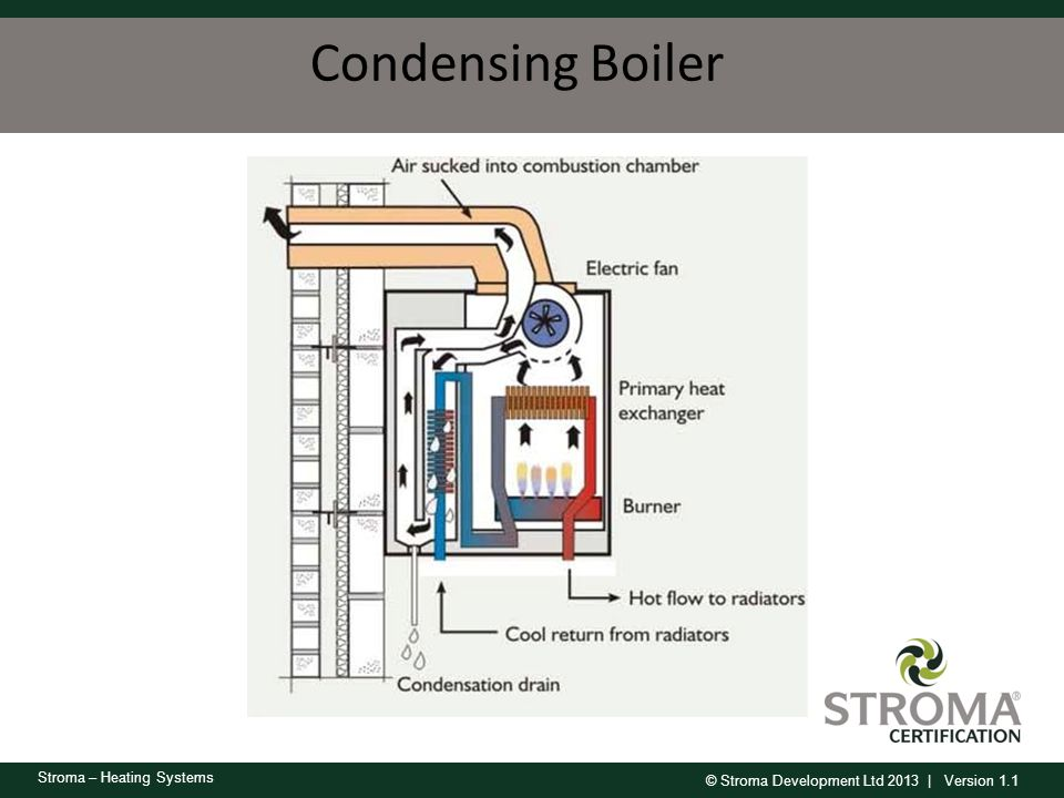 Condensing Boiler Combustion gases pass over the primary heat exchanger and are then directed over the secondary heat exchanger.