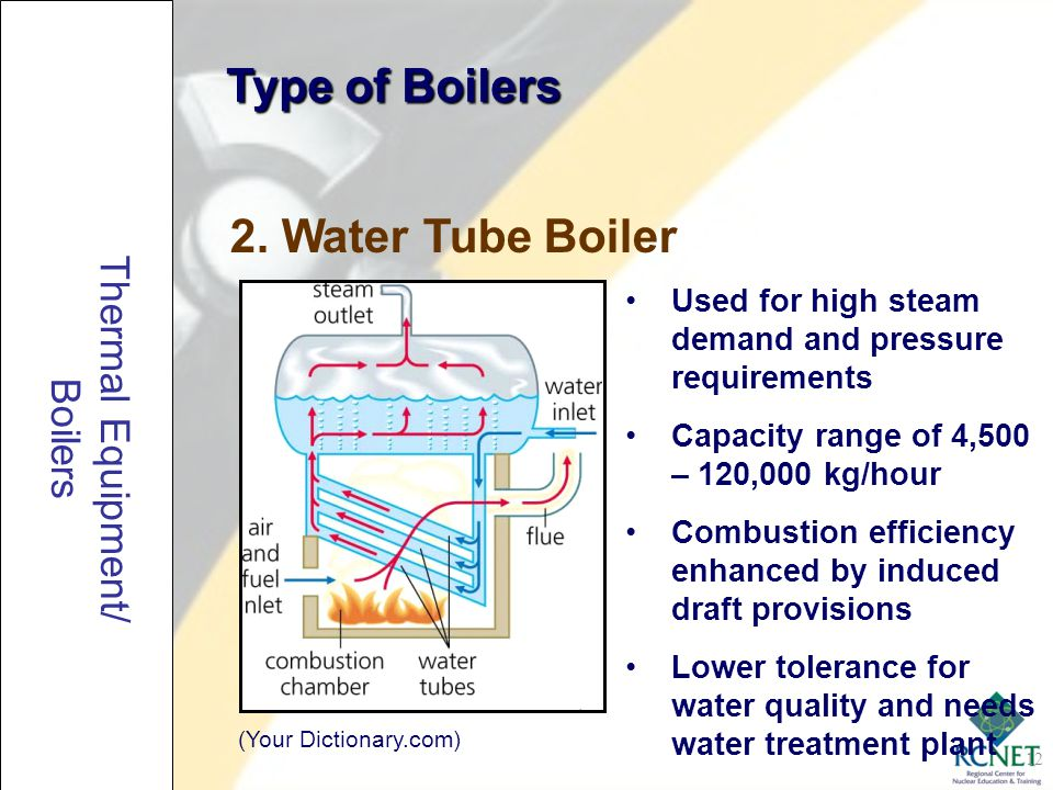 Type of Boilers 2. Water Tube Boiler Thermal Equipment/ Boilers