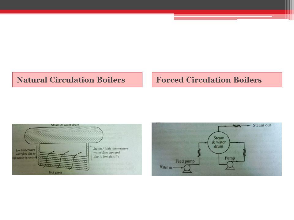 Natural Circulation Boilers