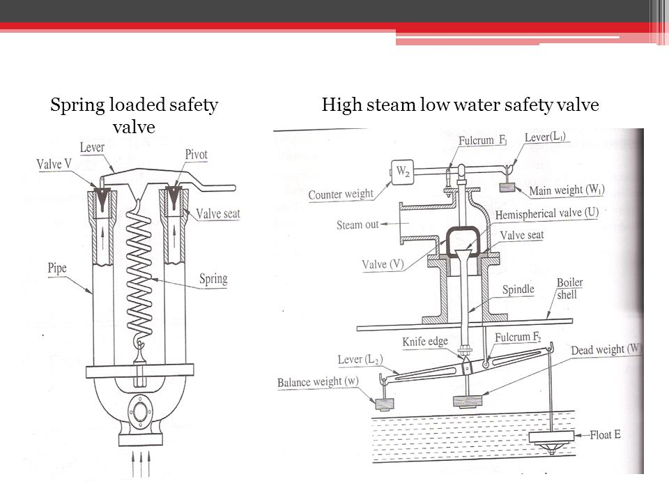 Spring loaded safety valve High steam low water safety valve
