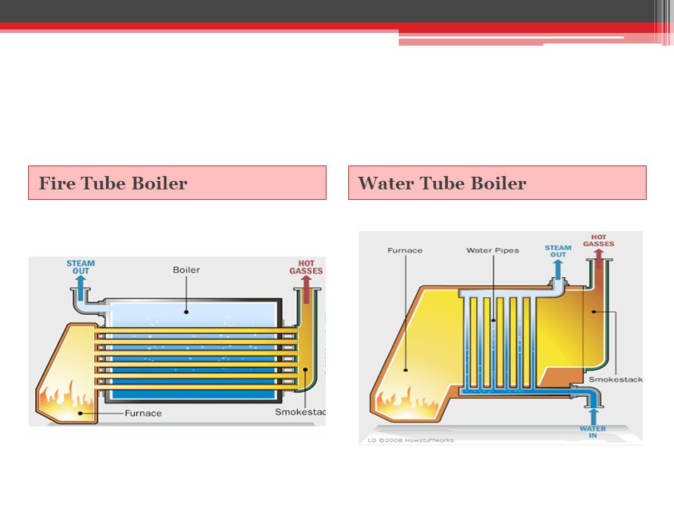 Fire Tube Boiler Water Tube Boiler
