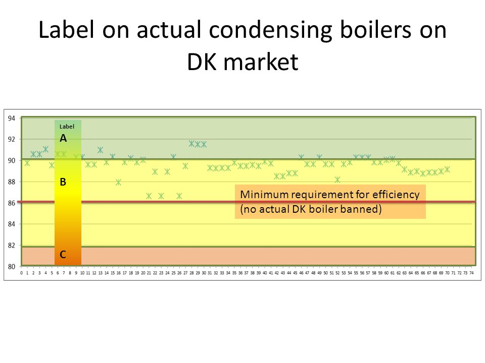 Label on actual condensing boilers on DK market