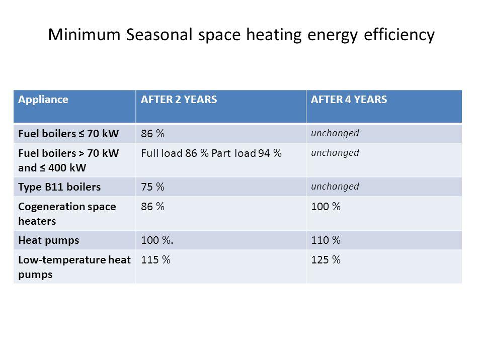 Minimum Seasonal space heating energy efficiency