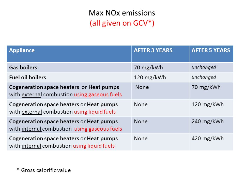 Max NOx emissions (all given on GCV*)