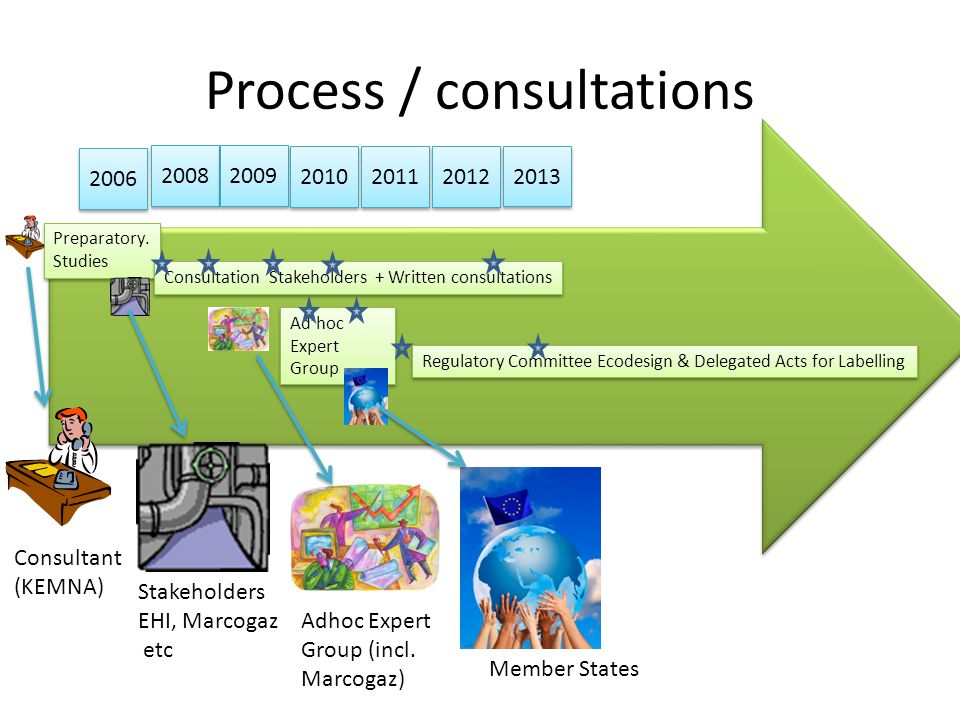 Process / consultations