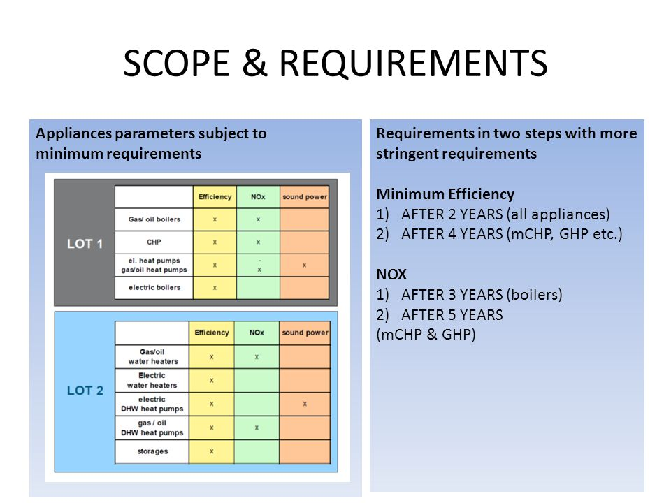 SCOPE & REQUIREMENTS Appliances parameters subject to