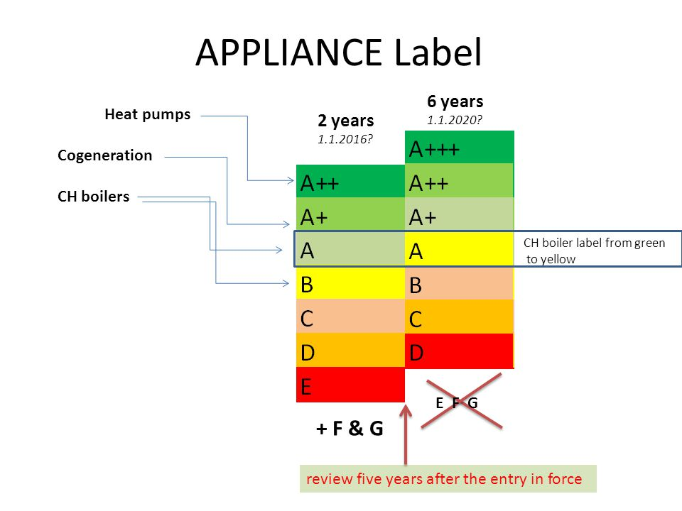 APPLIANCE Label + F & G 6 years 2 years Heat pumps Cogeneration