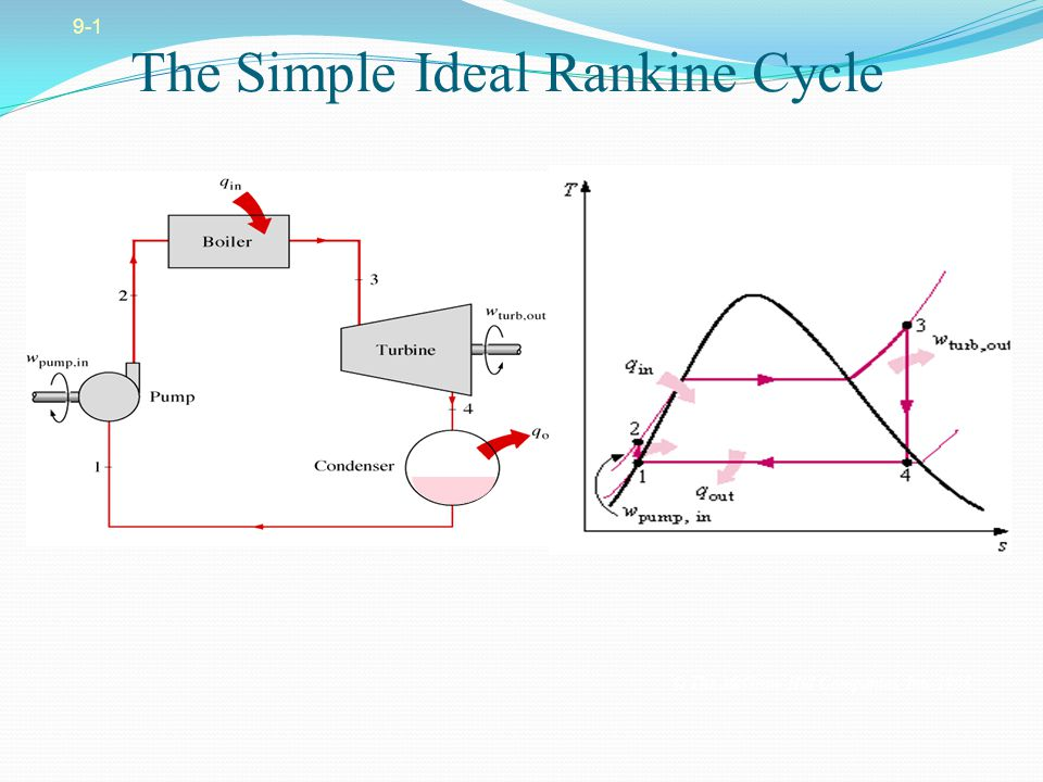 The Simple Ideal Rankine Cycle
