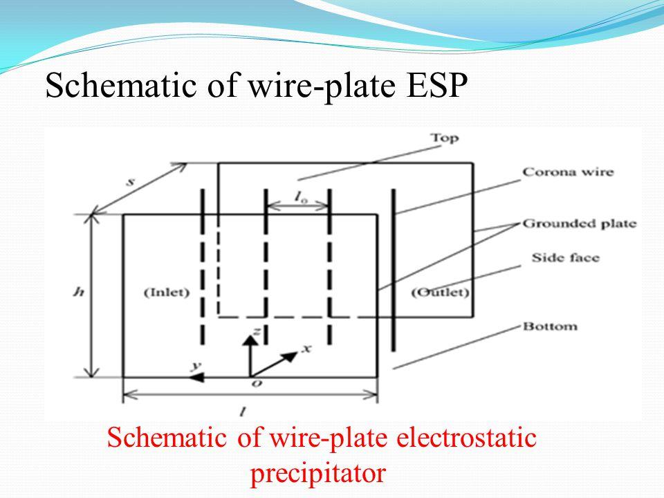 Schematic of wire-plate ESP