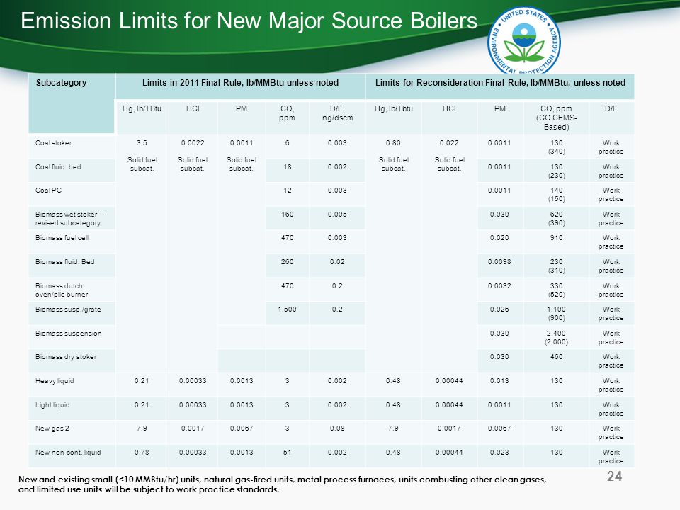 Emission Limits for New Major Source Boilers