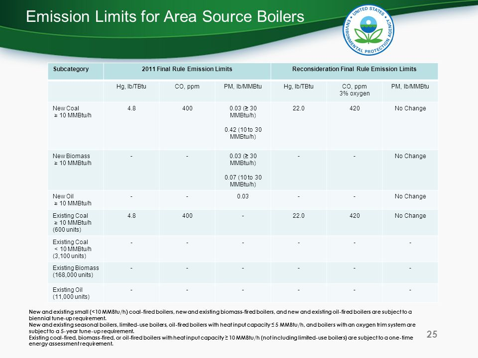 Emission Limits for Area Source Boilers