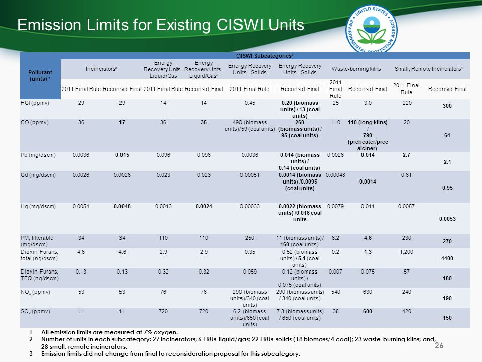 Emission Limits for Existing CISWI Units