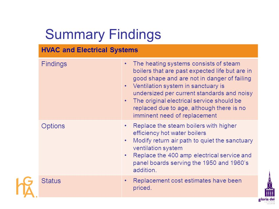 Summary Findings HVAC and Electrical Systems Findings Options Status