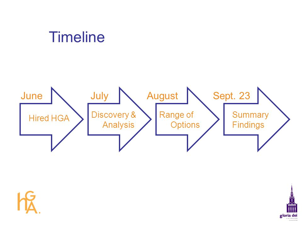 Timeline June July August Sept. 23 Discovery & Analysis
