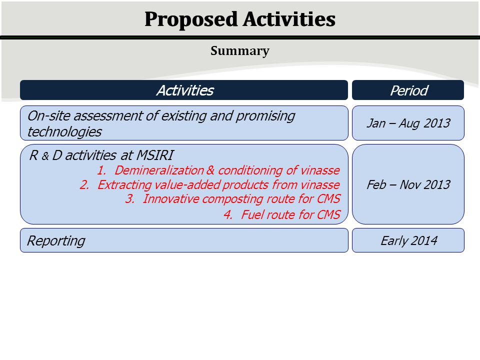 Proposed Activities Activities Summary Period