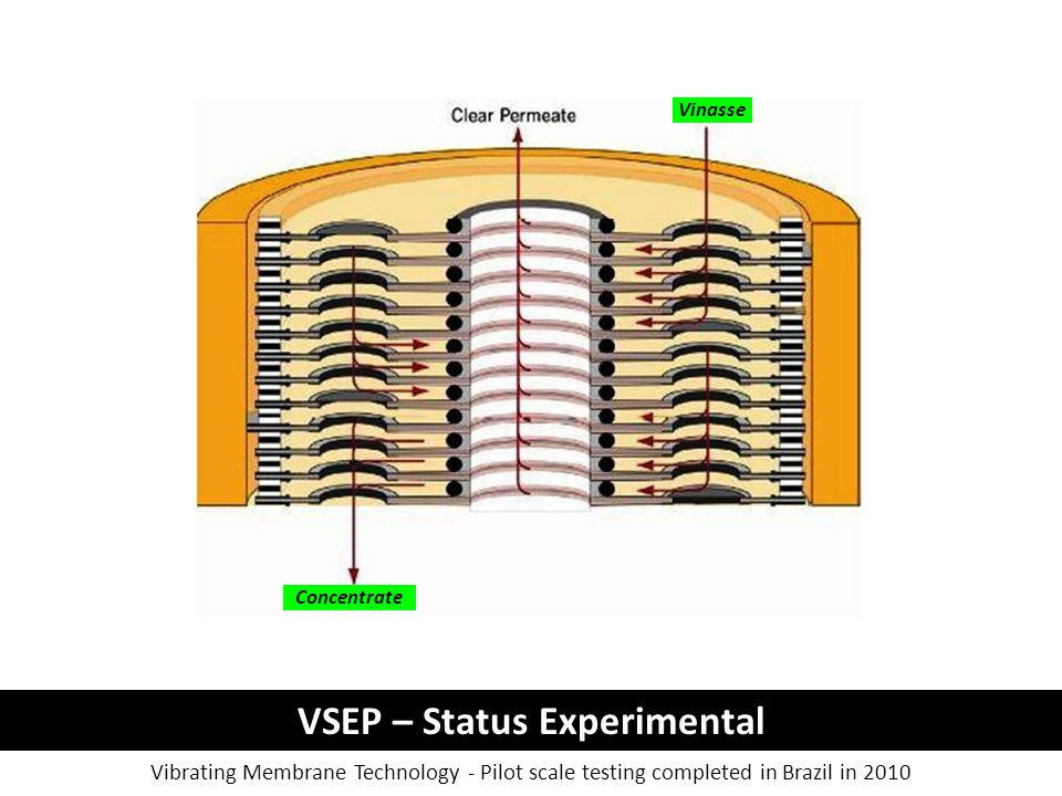 VSEP – Status Experimental