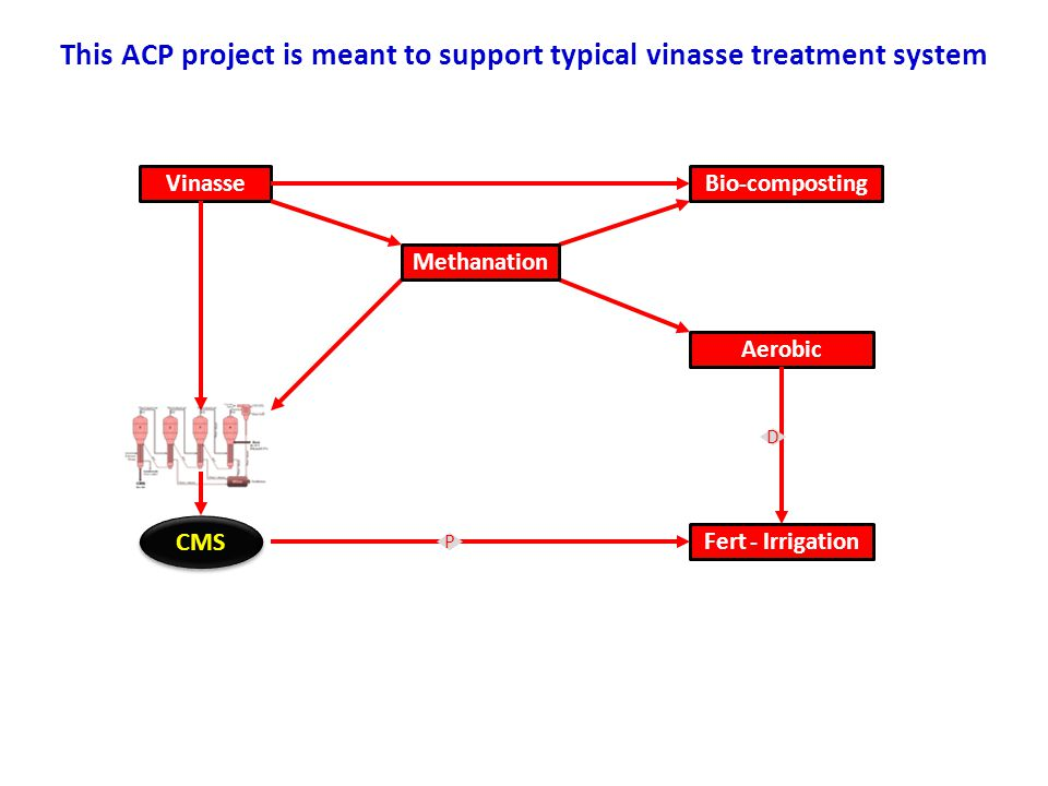 This ACP project is meant to support typical vinasse treatment system