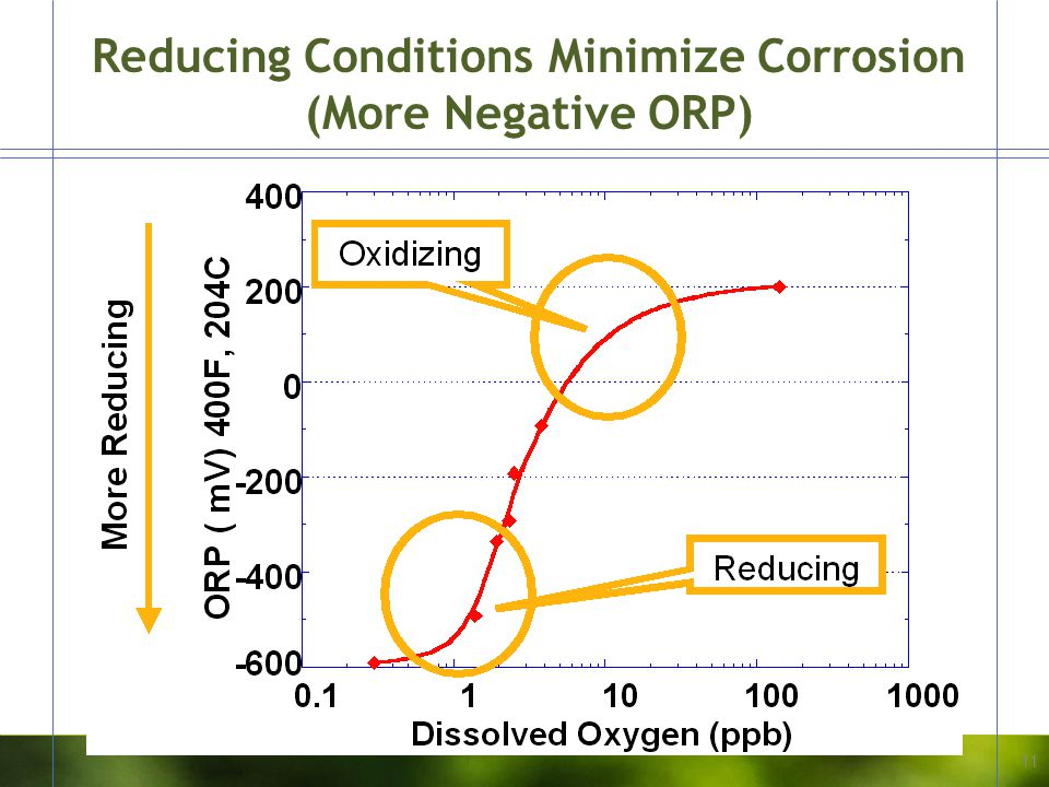 Reducing Conditions Minimize Corrosion (More Negative ORP)