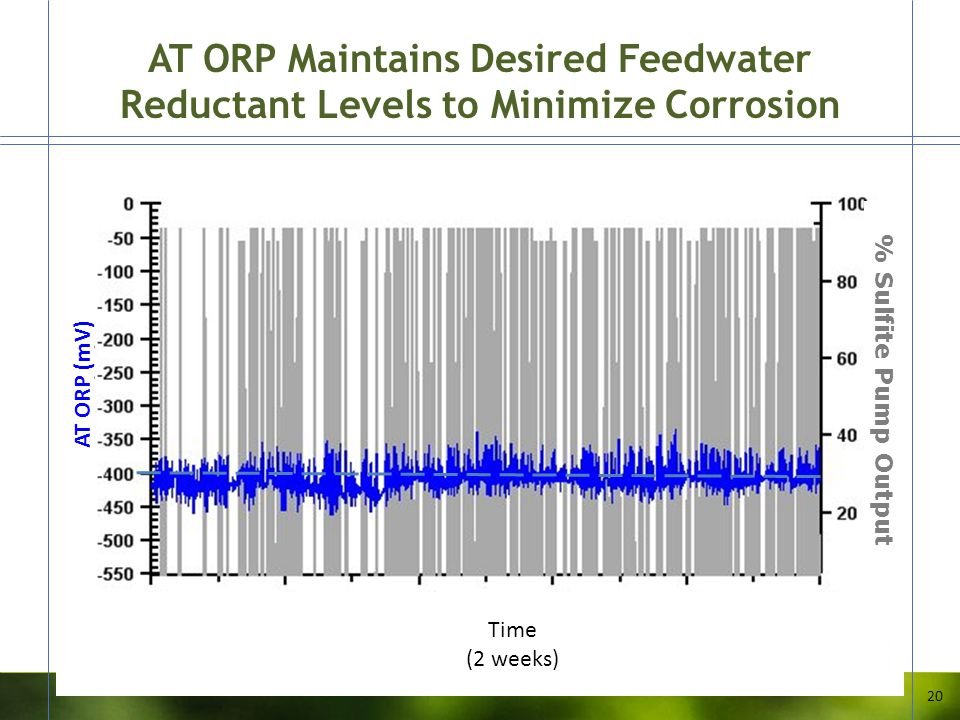 AT ORP Maintains Desired Feedwater Reductant Levels to Minimize Corrosion