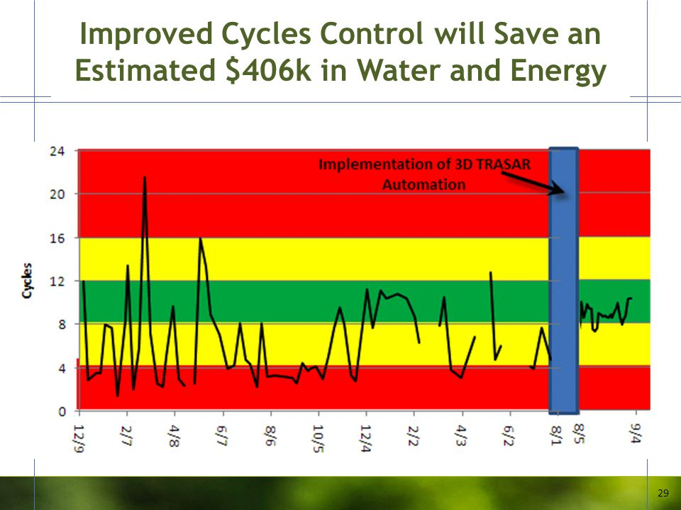 Improved Cycles Control will Save an Estimated $406k in Water and Energy