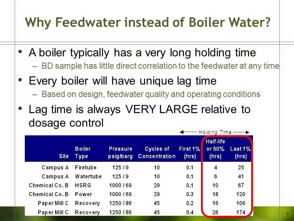 Why Feedwater instead of Boiler Water