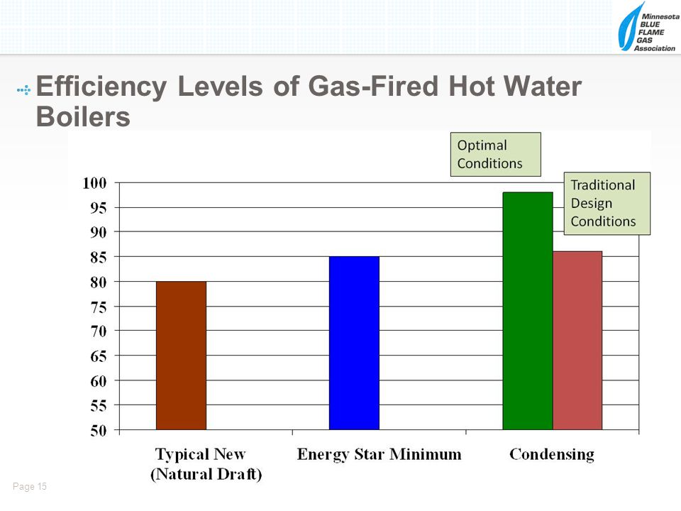Efficiency Levels of Gas-Fired Hot Water Boilers