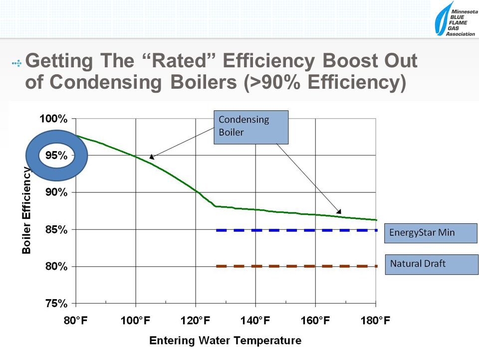 Getting The Rated Efficiency Boost Out of Condensing Boilers (>90% Efficiency)