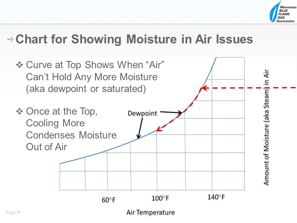 Chart for Showing Moisture in Air Issues