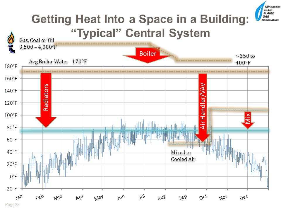 Getting Heat Into a Space in a Building: Typical Central System