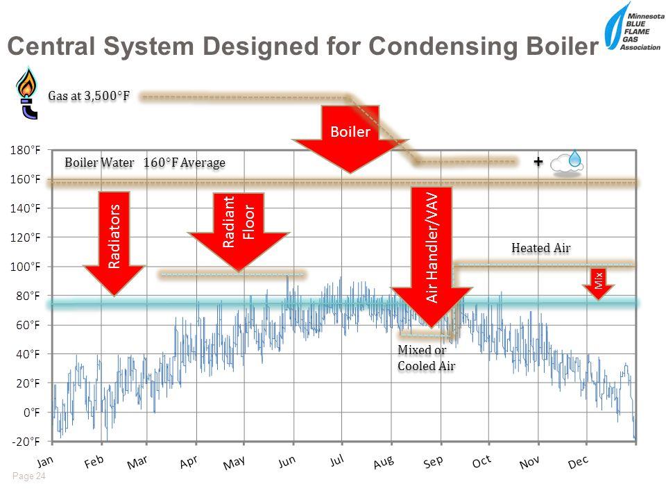 Central System Designed for Condensing Boiler