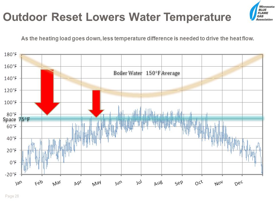 Outdoor Reset Lowers Water Temperature