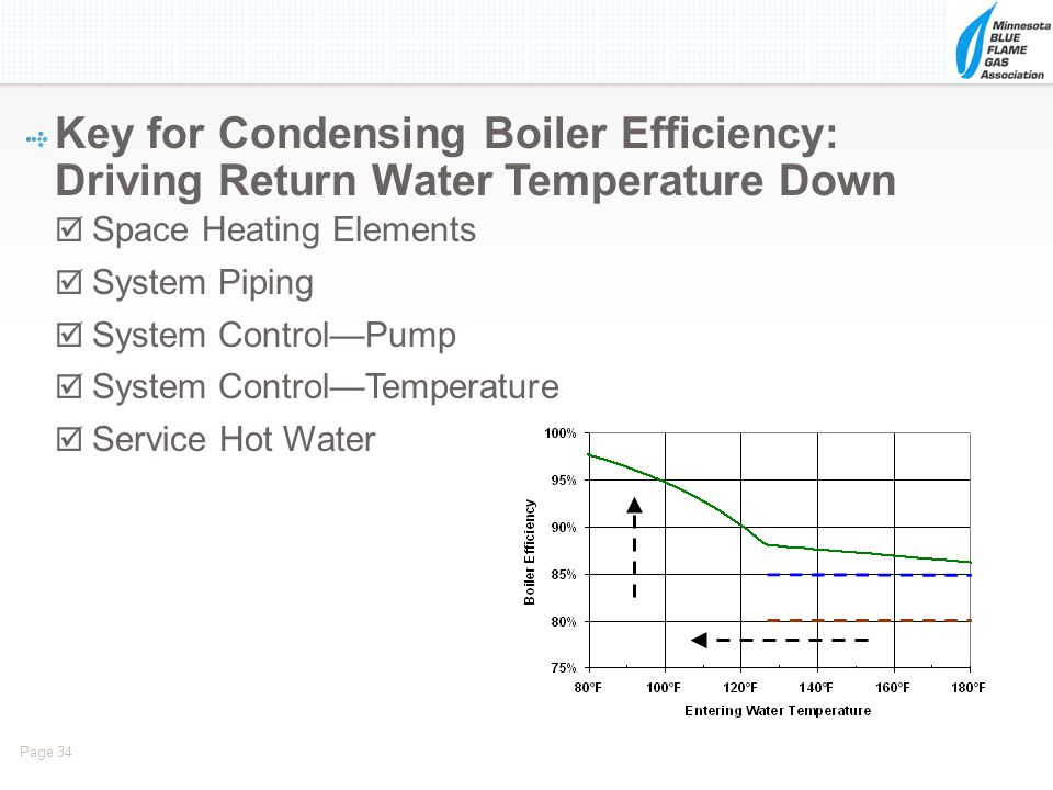 Key for Condensing Boiler Efficiency: Driving Return Water Temperature Down
