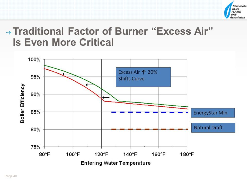 Traditional Factor of Burner Excess Air Is Even More Critical